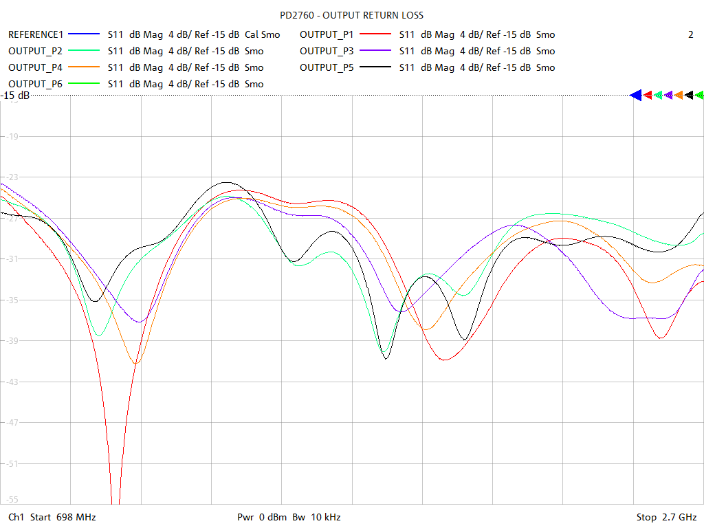 Output Return Loss Test Sweep for PD2760