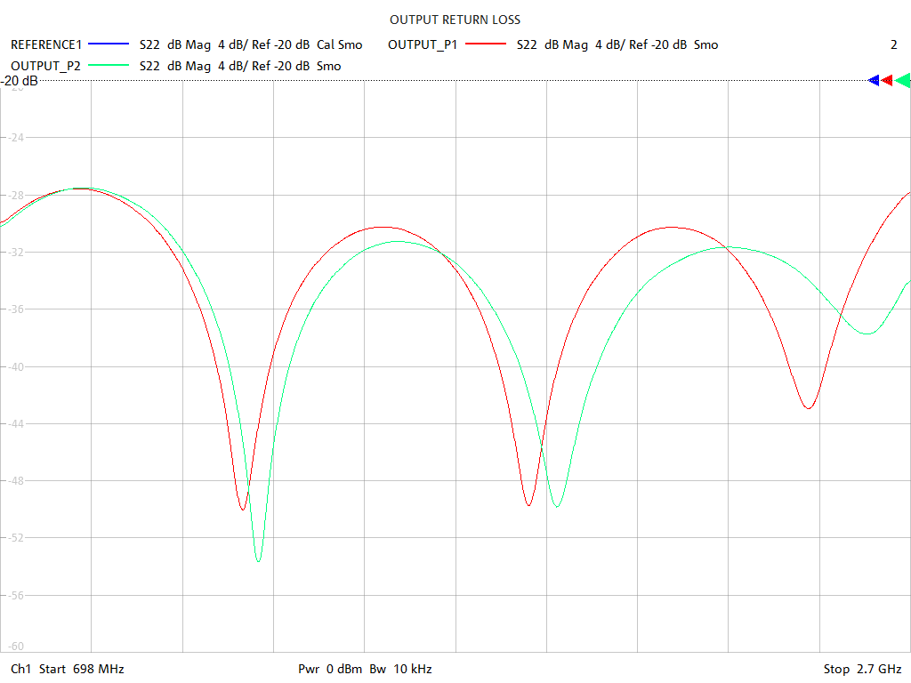 Output Return Loss Test Sweep for PD2802