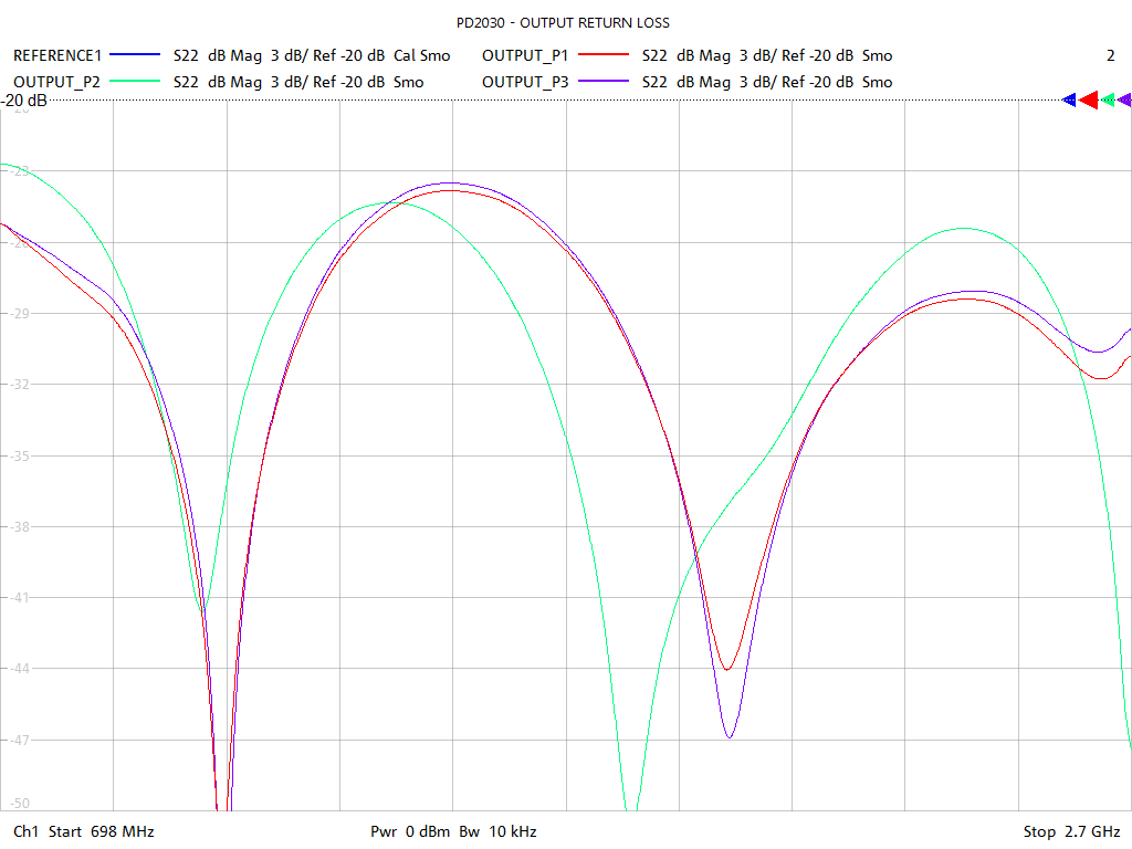 Output Return Loss Test Sweep for PD2803