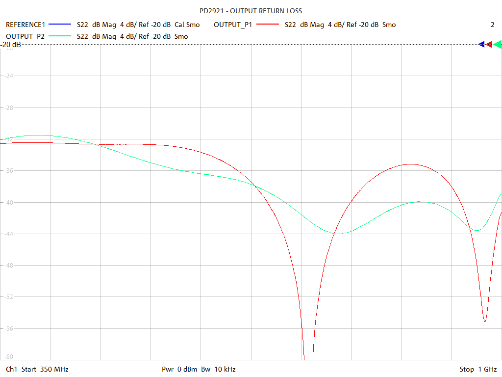 Output Return Loss Test Sweep for PD2921