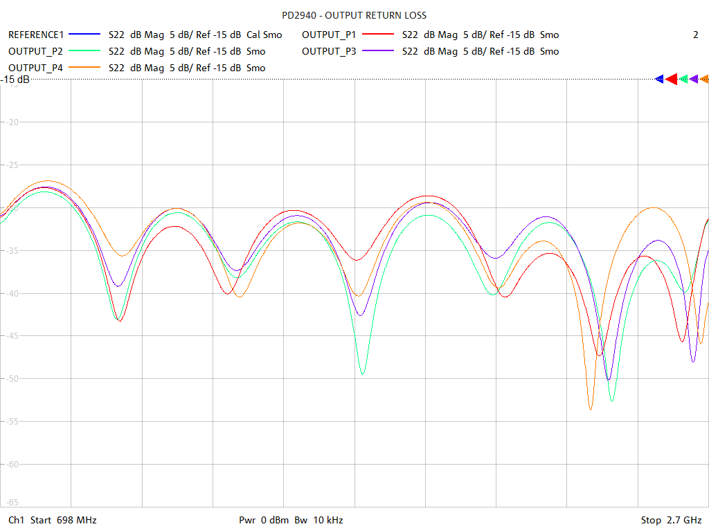 Output Return Loss Test Sweep for PD2943