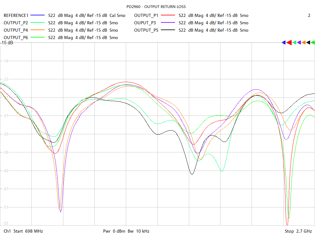 Output Return Loss Test Sweep for PD2960