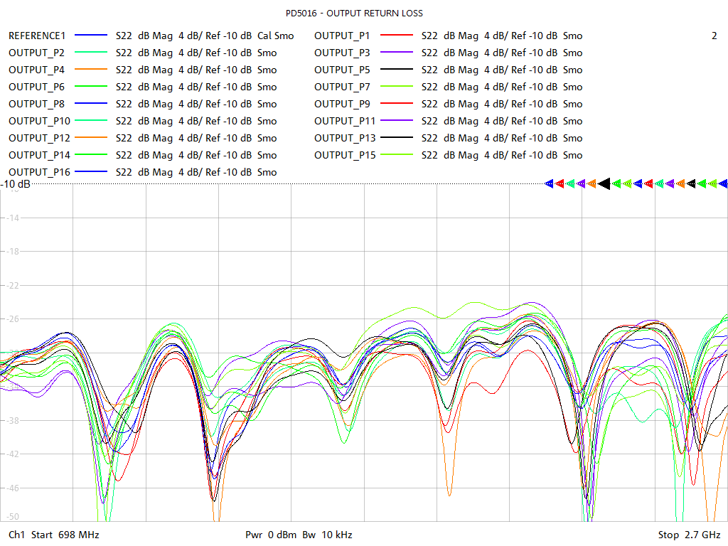 Output Return Loss Test Sweep for PD5016