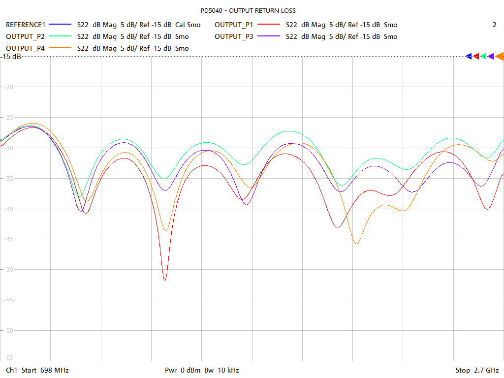 Output Return Loss Test Sweep for PD5040