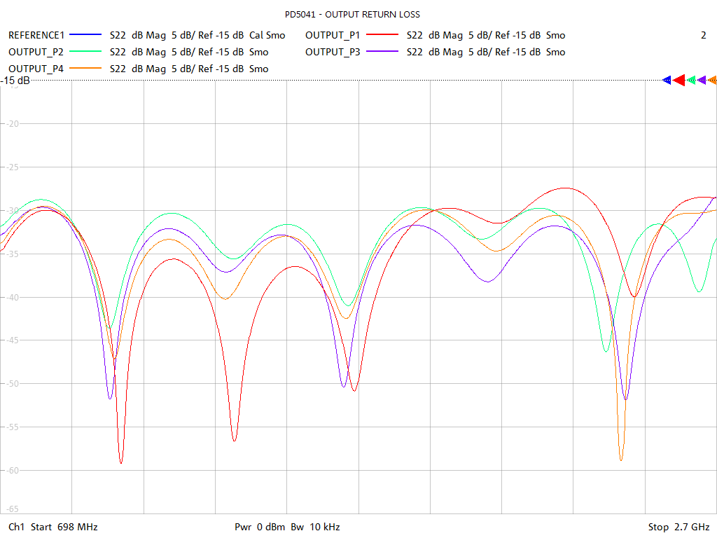 Output Return Loss Test Sweep for PD5041