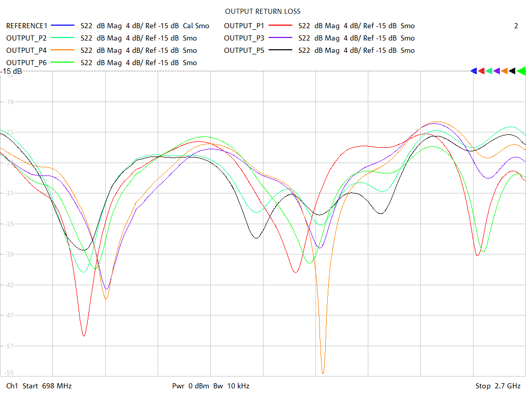 Output Return Loss Test Sweep for PD5060