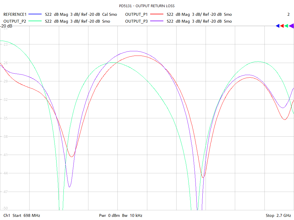 Output Return Loss Test Sweep for PD5131