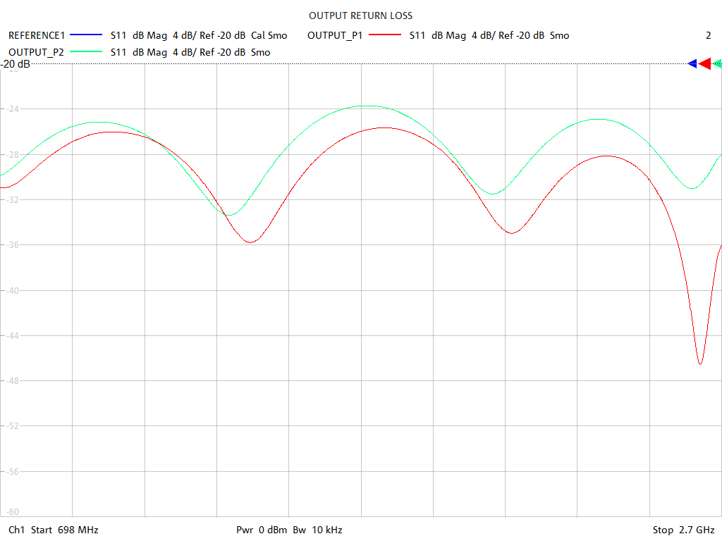 Output Return Loss Test Sweep for PD514A