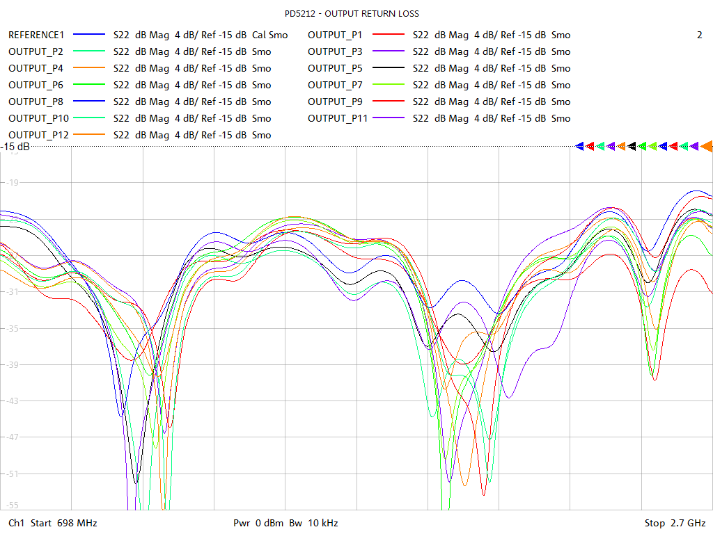 Output Return Loss Test Sweep for PD5212