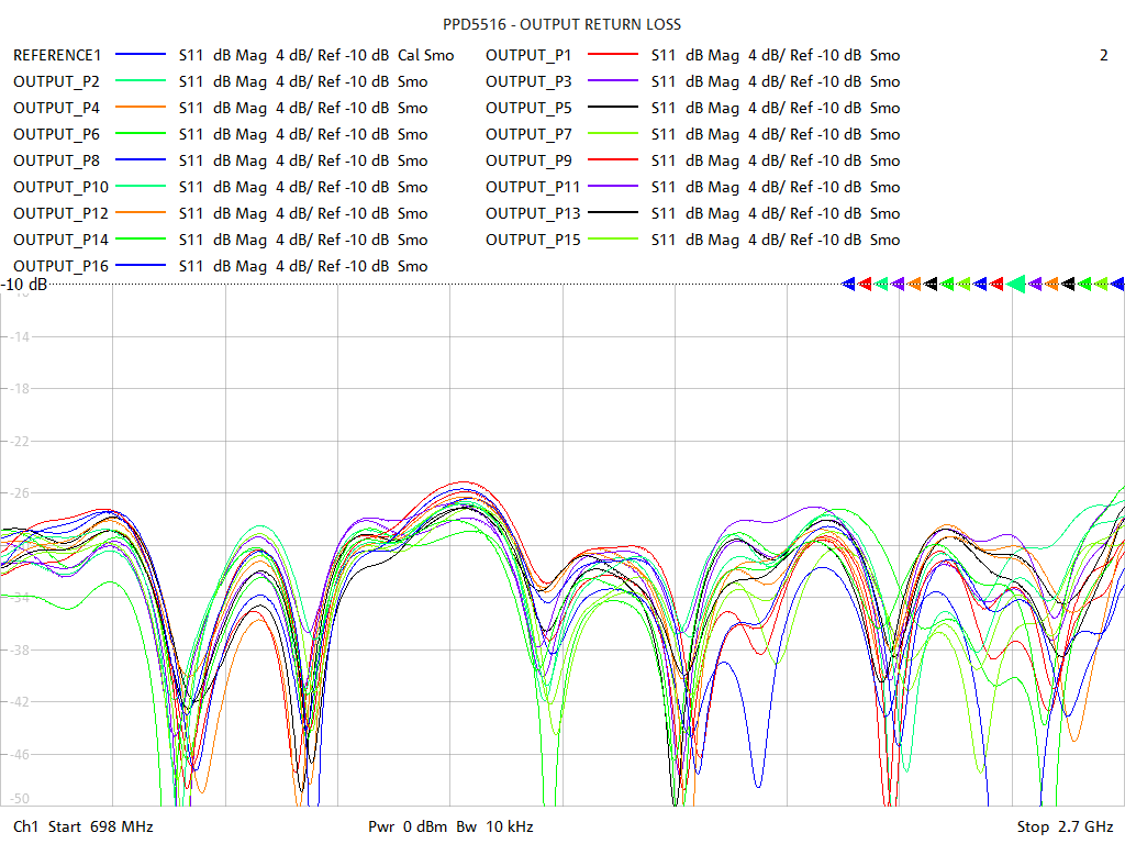 Output Return Loss Test Sweep for PD5516