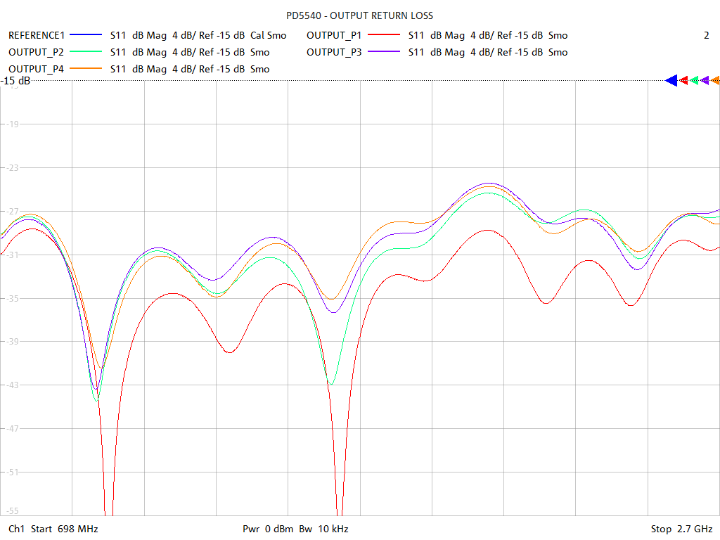 Output Return Loss Test Sweep for PD5540