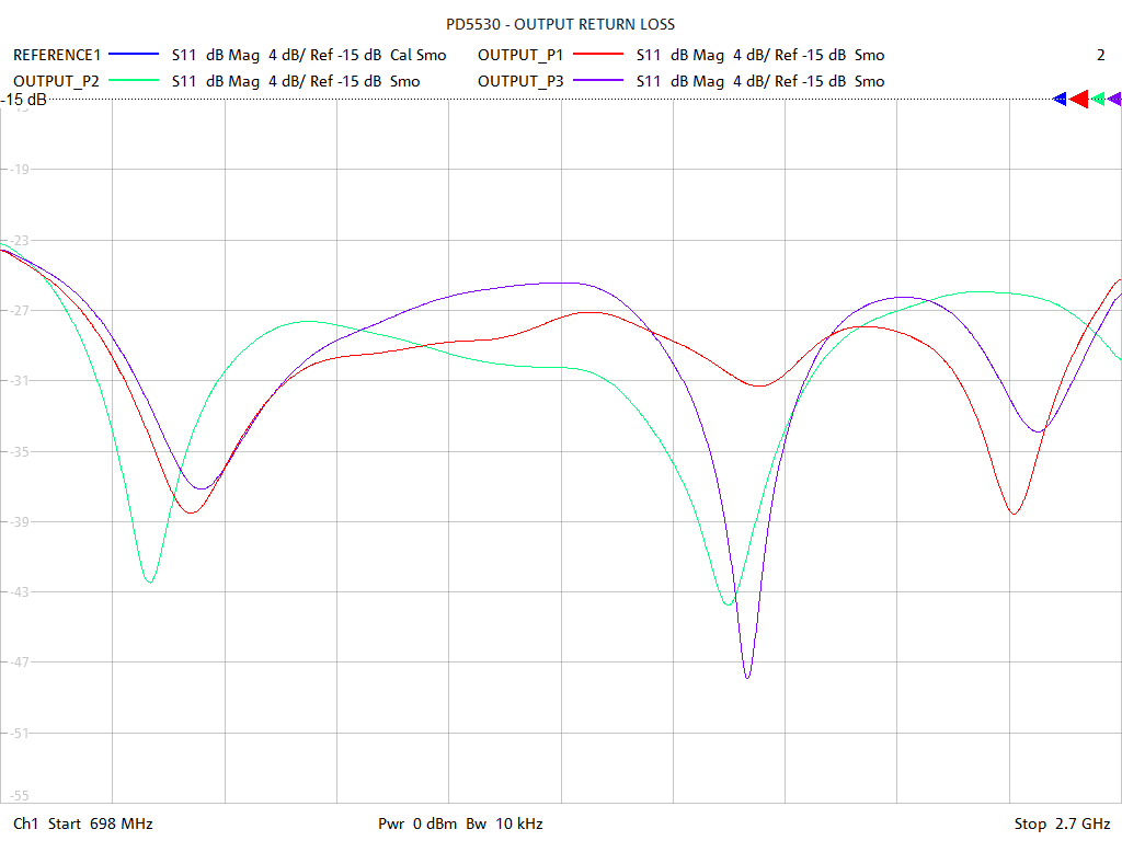 Output Return Loss Test Sweep for PD554B