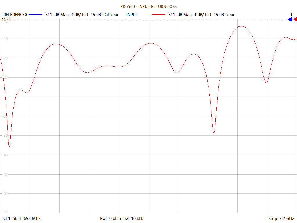 Input Return Loss Test Sweep for PD5560