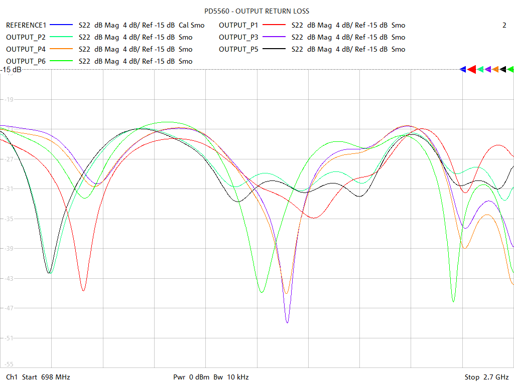 Output Return Loss Test Sweep for PD5560