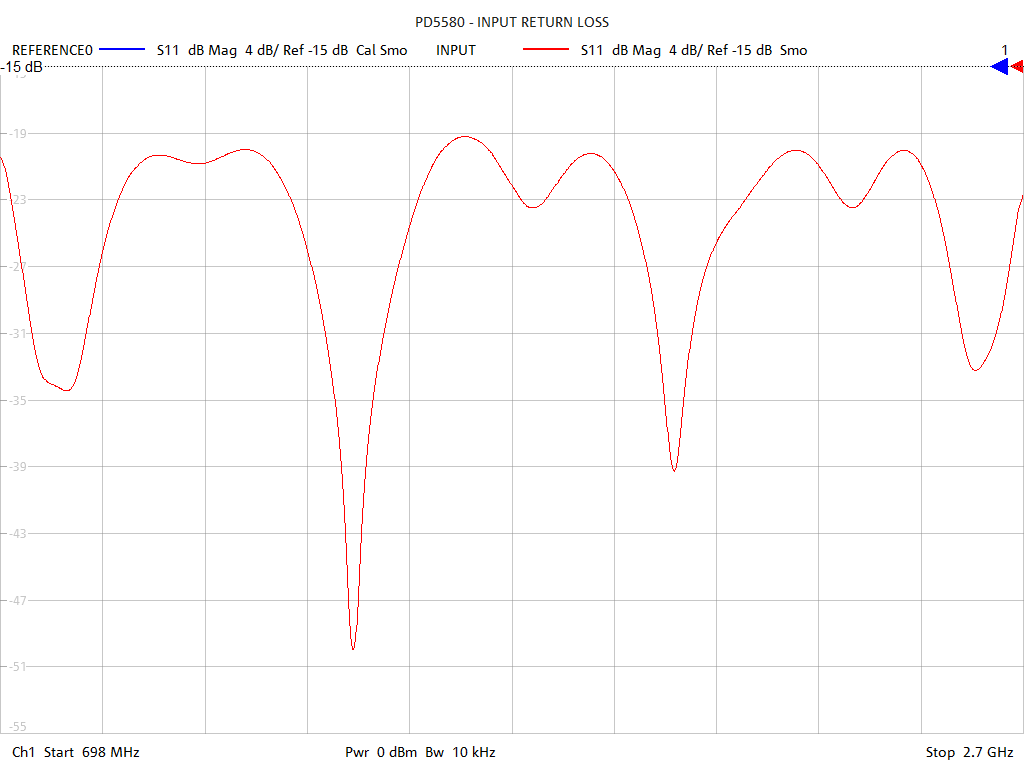 Input Return Loss Test Sweep for PD5580