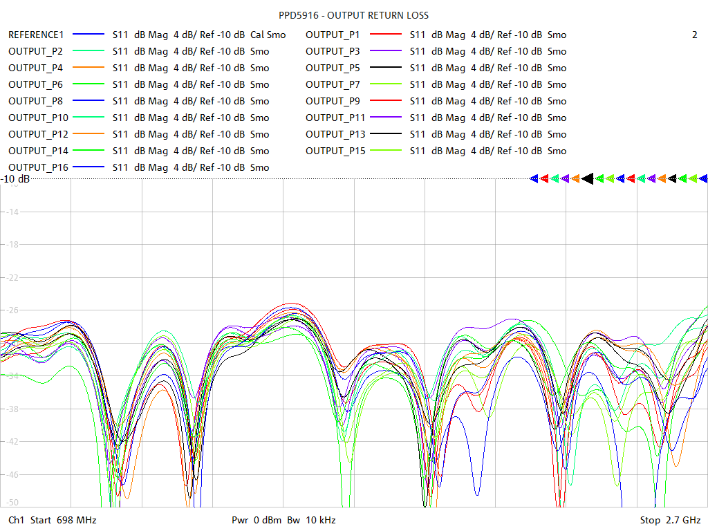 Output Return Loss Test Sweep for PD5916