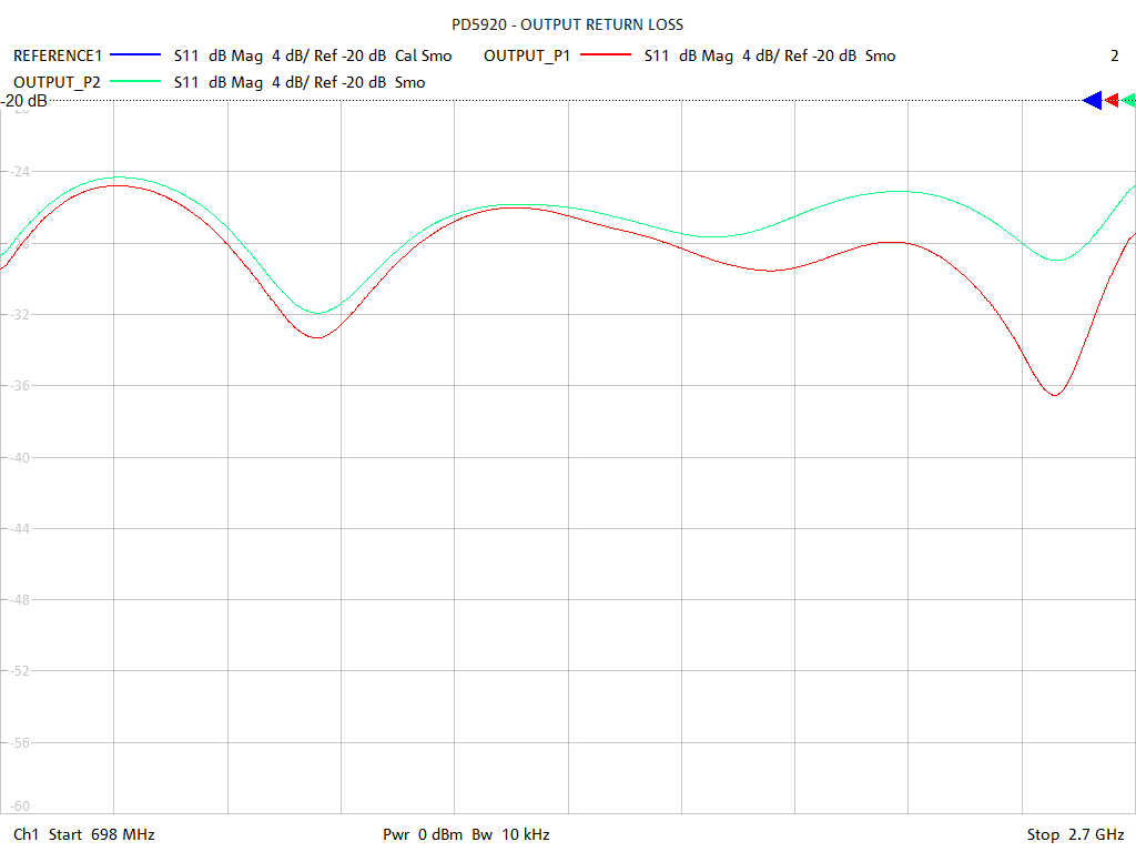 Output Return Loss Test Sweep for PD594A
