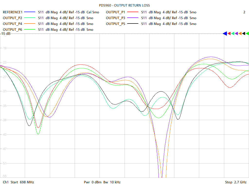 Output Return Loss Test Sweep for PD5960