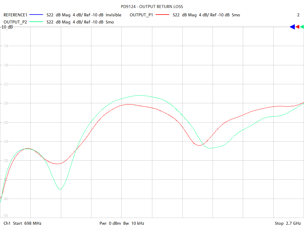 Output Return Loss Test Sweep for PD9124