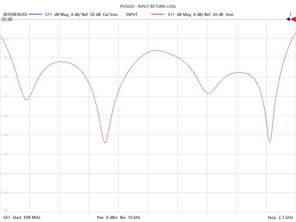 Input Return Loss Test Sweep for PVL200