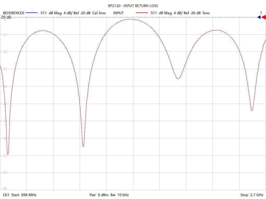Input Return Loss Test Sweep for RP2120
