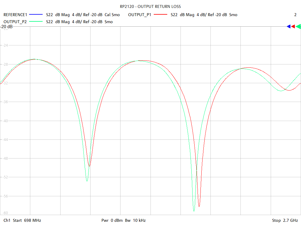 Output Return Loss Test Sweep for RP2120