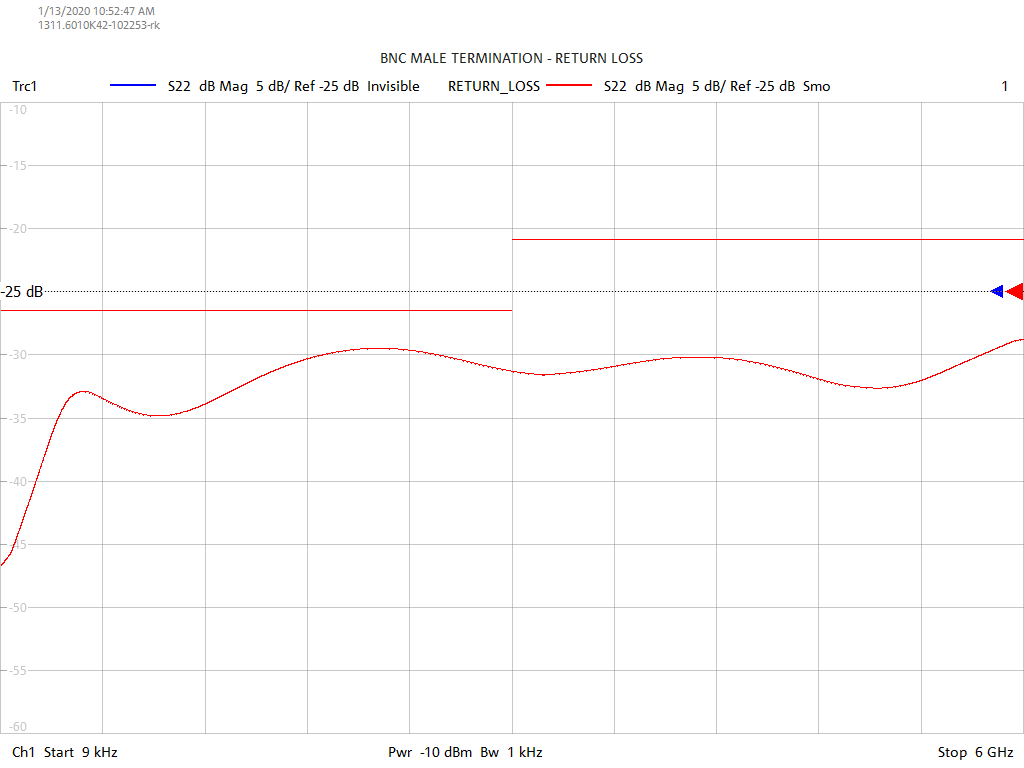 Return Loss Test Sweep for TB0601