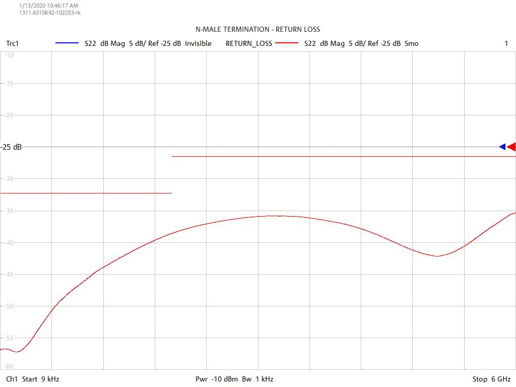 Return Loss Test Sweep for TN0601