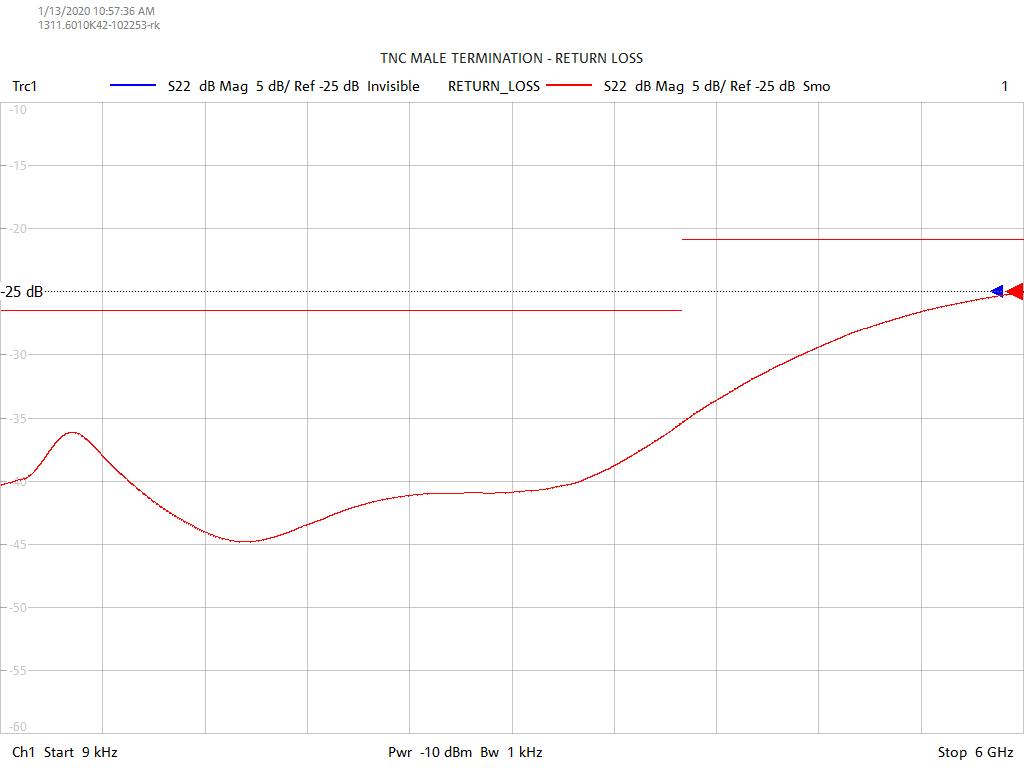 Return Loss Test Sweep for TT0601